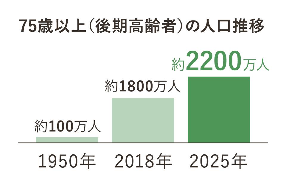 75歳以上(後期高齢者)の人口推移