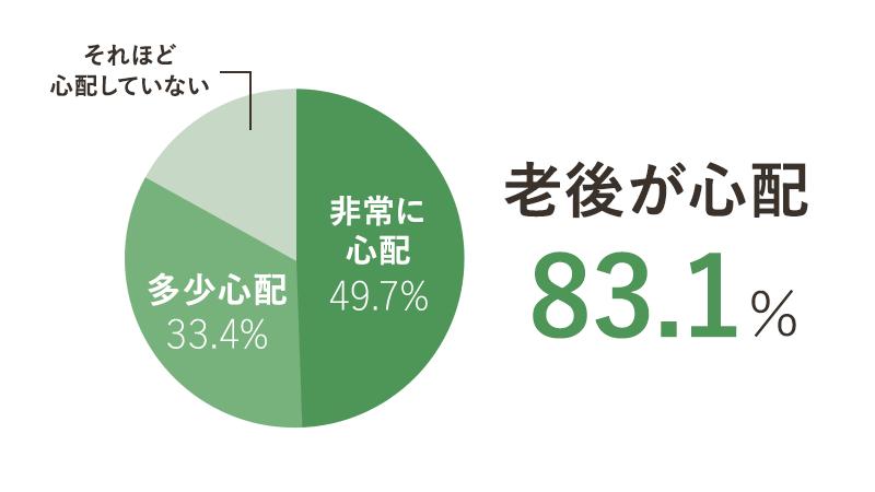 老後が心配 83.1%