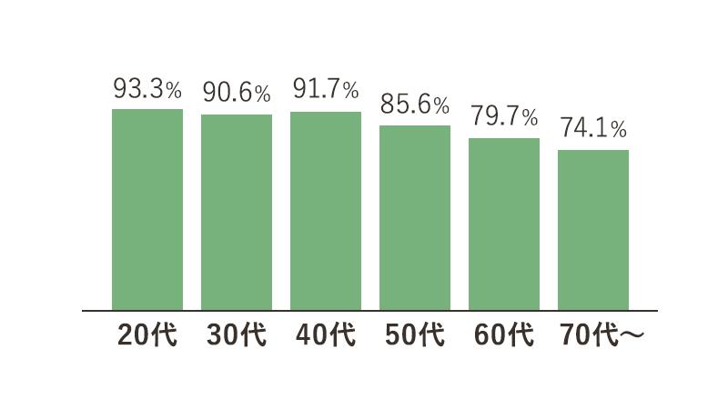 20代 93.3%