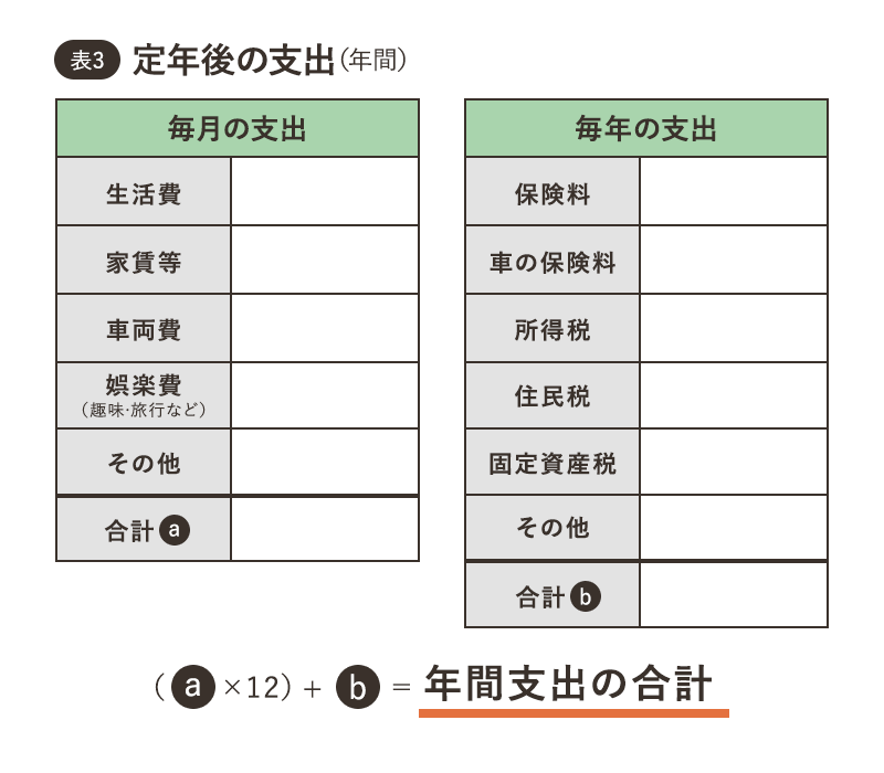 表3 定年後の支出(年間)