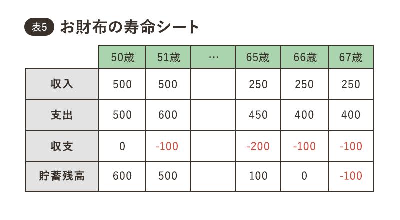 表5 お財布の寿命シート