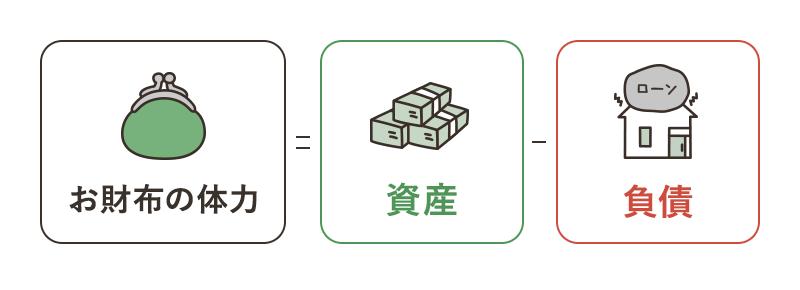 お財布の体力=資産-負債