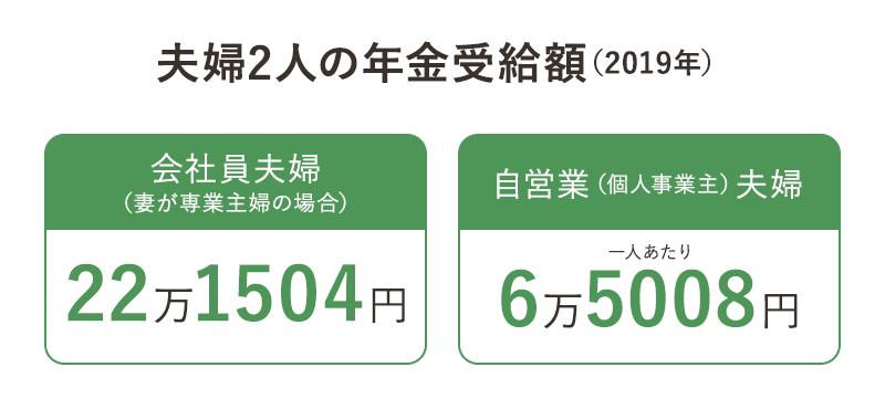 夫婦2人の年金受給額(2019年)