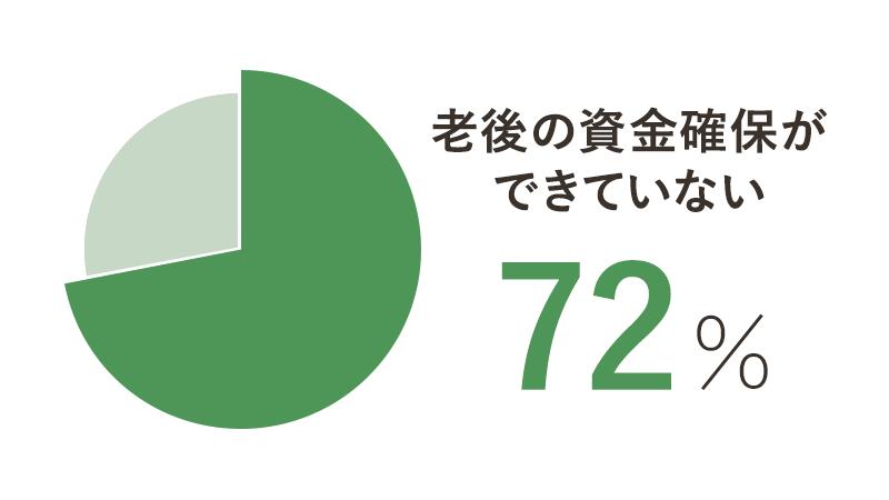 老後の資金確保ができていない 72%