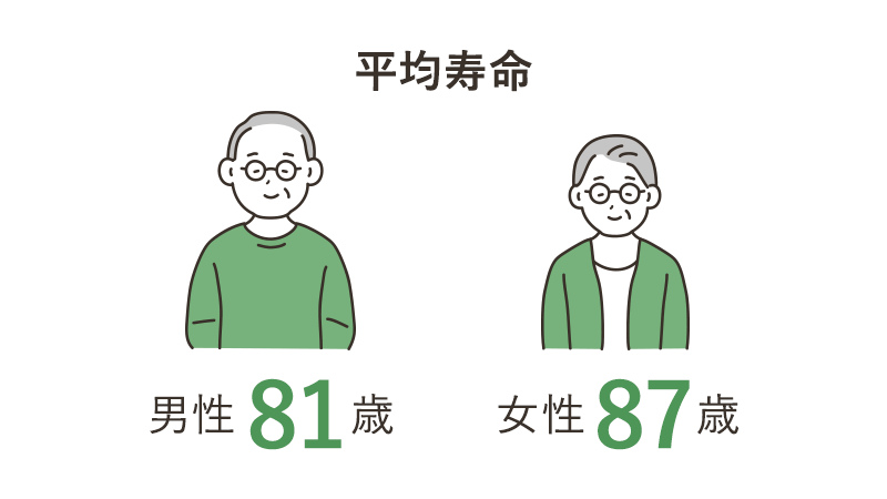 平均寿命 男性81歳 女性87歳