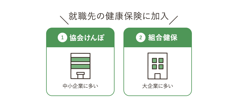 協会けんぽ 組合健保