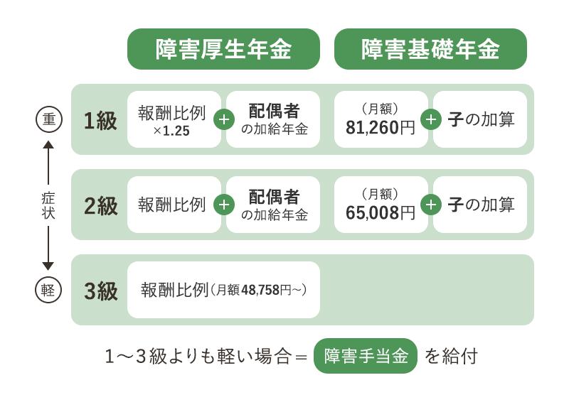障害年金の図表