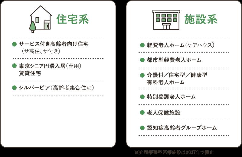 住宅系 施設系