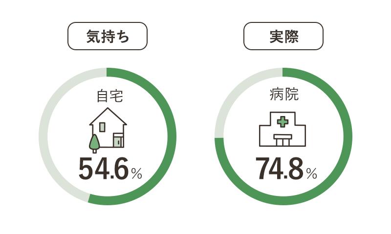 自宅54.6% 病院74.8%