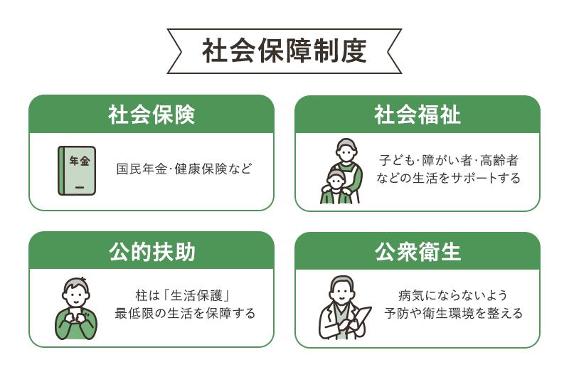 社会保障制度の4つの柱