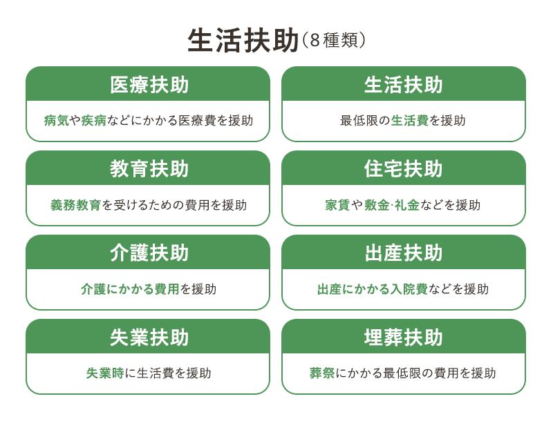 生活扶助(8種類)