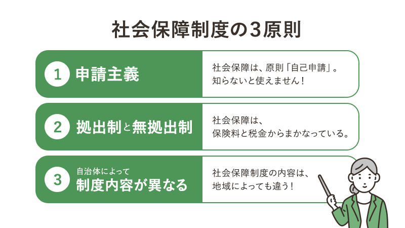 社会保障制度の3原則 ①申請主義 ②拠出制・無拠出制 ③自治体によって制度内容が異なる