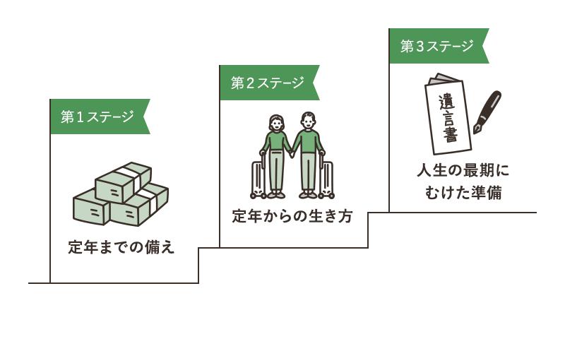 終活の3つのステージ