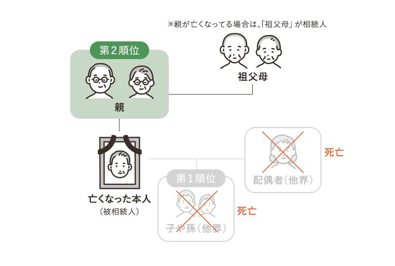 相続人の第2順位の相関図