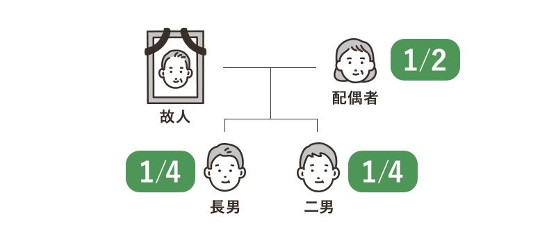 配偶者が1/2、子どもが1/4ずつ