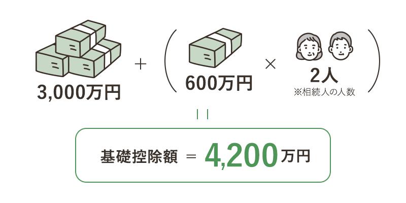 基礎控除額=4,200万円