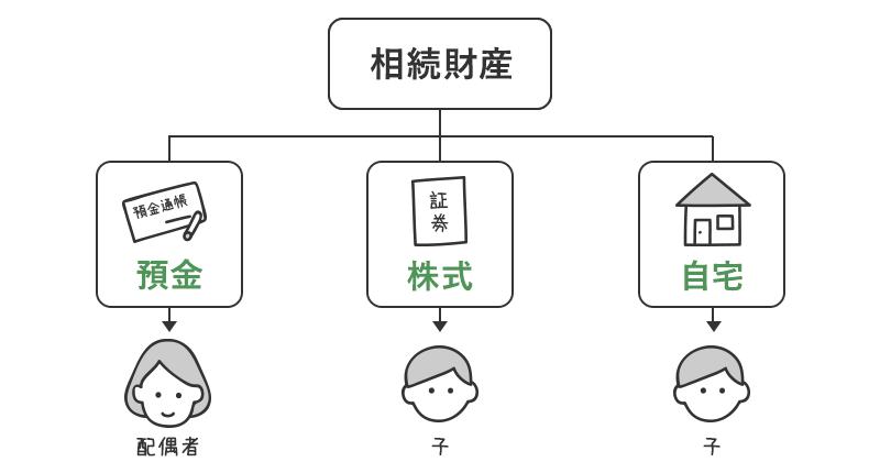 遺産分配の相関図