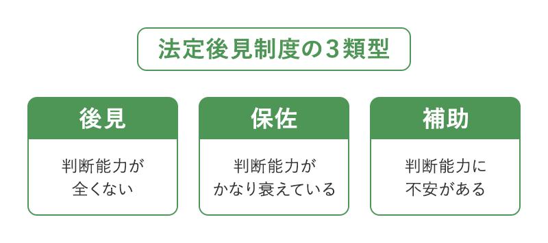 法定後見制度の3類型