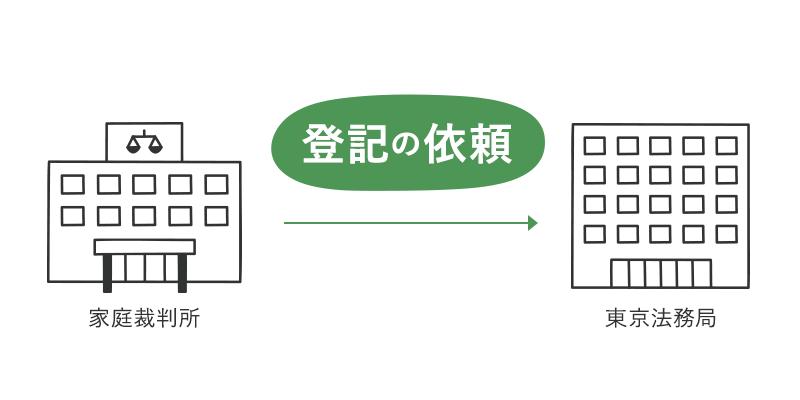 家庭裁判所から東京法務局に「登記の依頼」