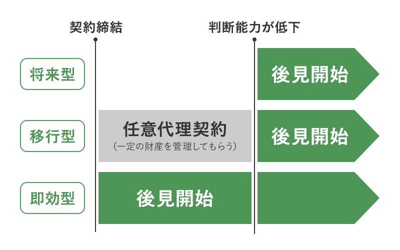 任意後見の3類型 将来型 移行型 即効型