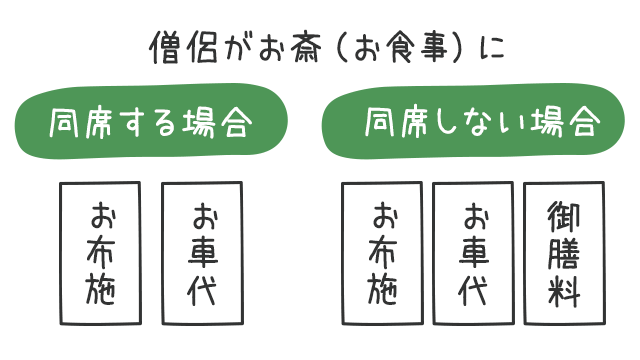 の 入れ の 方 お布施 お金 お布施の書き方マナー☆金額を書く3つの注意点