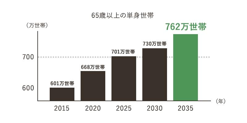 65歳以上の単身世帯 推計グラフ