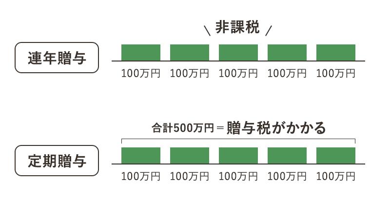 例年贈与 非課税 定期贈与 合計500万円=贈与税がかかる