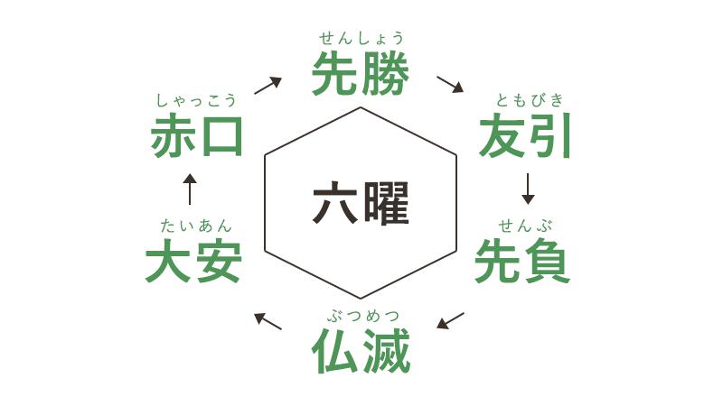 六曜の順番 先勝 → 友引 → 先負 → 仏滅 → 大安 → 赤口