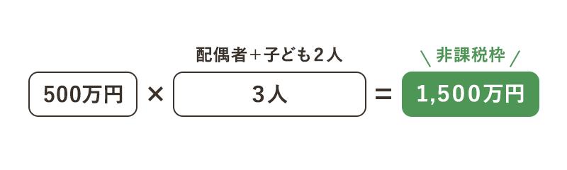 500万円×3人=1,500万円