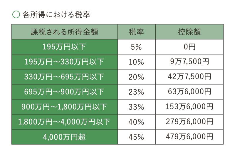 各所得における税率