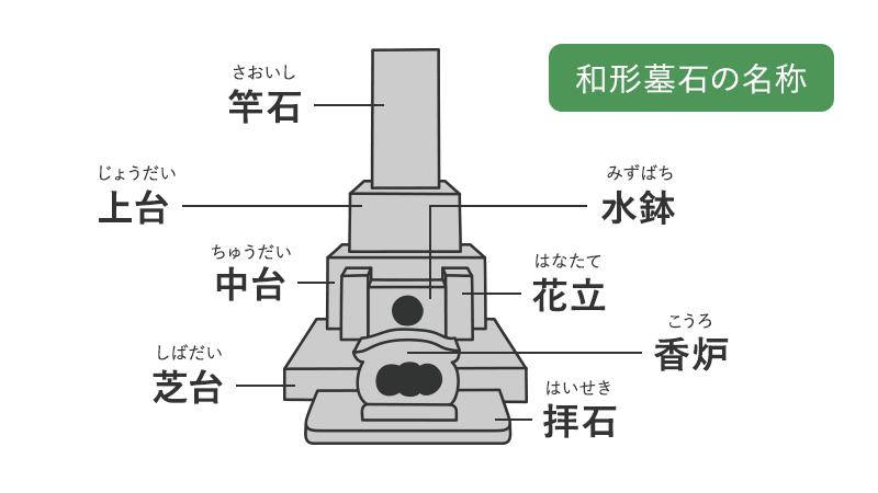 和形墓石の名称