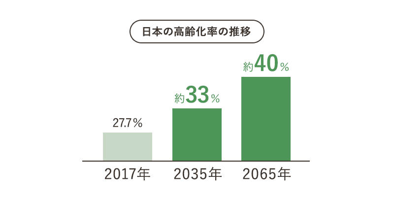 日本の高齢化率の推移