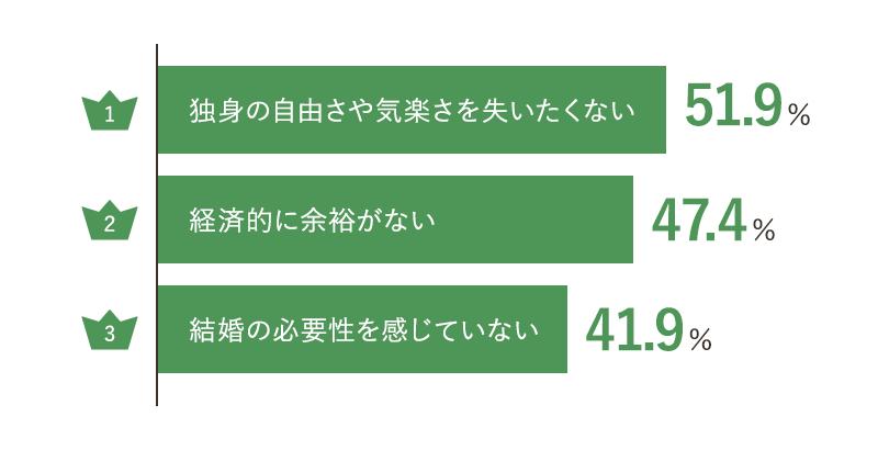 未婚・晩婚化の理由ランキング Best3
