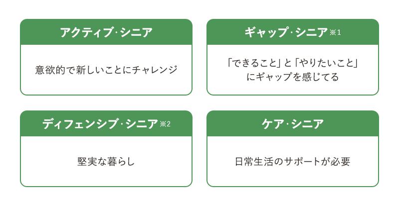 アクティブシニアの4類型