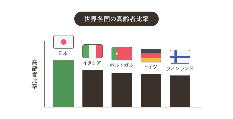 世界各国の高齢者比率(2018年)