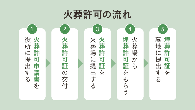 火葬許可証の発行の流れ・再発行についてやさしく解説!