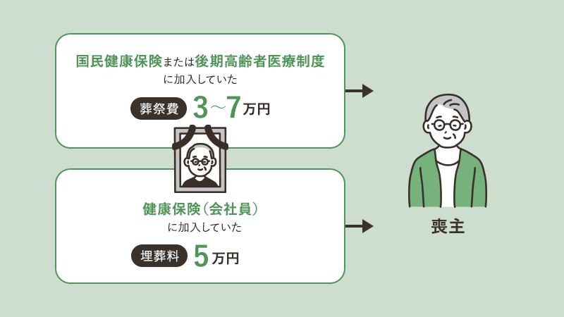 葬祭費3~7万円 埋葬料5万円