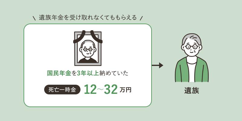 死亡一時金 12~32万円