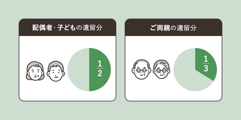 配偶者・子どもの遺留分1/2 ご両親の遺留分1/3