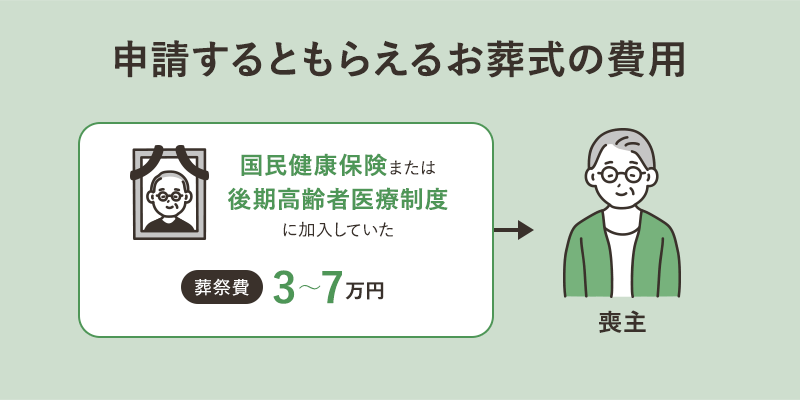 申請するともらえるお葬式の費用 葬祭費3~7万円