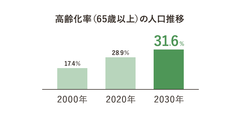 高齢化率(65歳以上)の人口推移