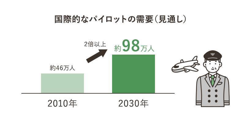 国際的なパイロットの需要(見通し) 2030年